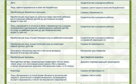Пациенты относящиеся к льготным категориям